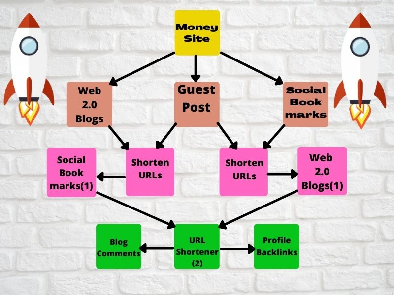 Latest Link Building SEO Package By White Hat Skyrocket Do-Follow Backlinks