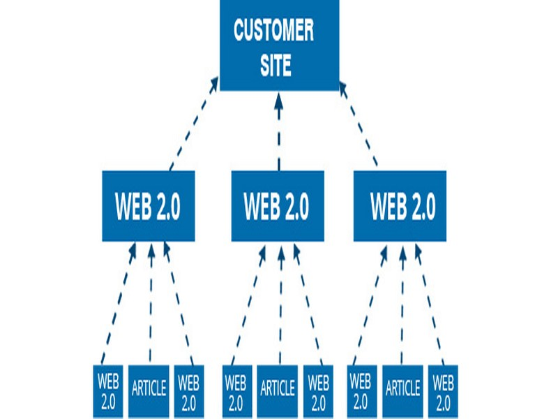 Move you to the Top Create Link PYRAMID + link wheel Perform SEO Optimization