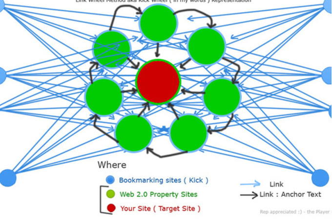 I will manually make Link Wheel with Top bl.