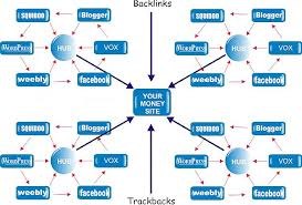 PROFESSIONAL Penguin Safe Wheel with 10 High Page Rank Blogs with 3000 Ping Back Links