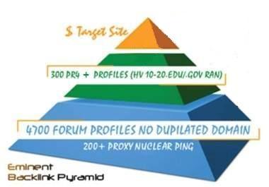 I will build an eminent backlink pyramid good youtube seo