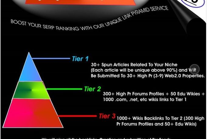 I will create link pyramid with 30 web 2 properties, unique articles, 2000 forums, wikis