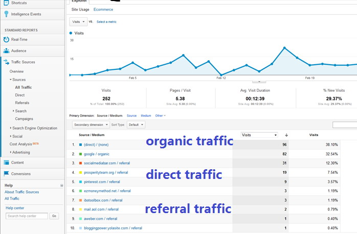 get direct, referral and organic search traffic to your website