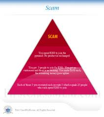 do SEO 3 Layers Article Marketing Pyramid with 14,116 Links /.