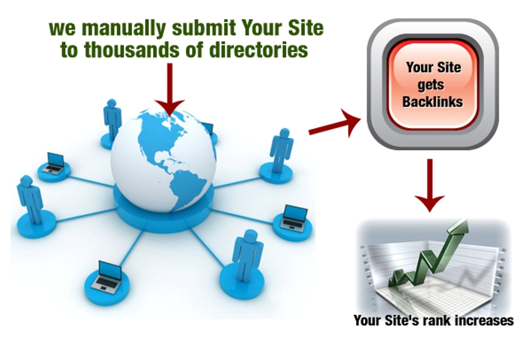 I will Manually submit Your Site to 150 High PR Direc...