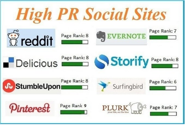 share your url on 16 PR6 to PR9 High Authority Social sites