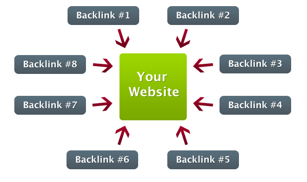 Getting your Backlinks Indexed in Google eBook for 2