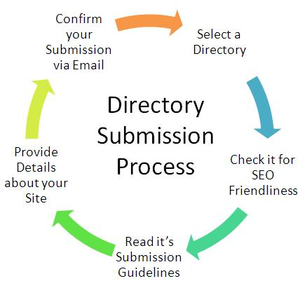 submit your site to 300+ directories manually