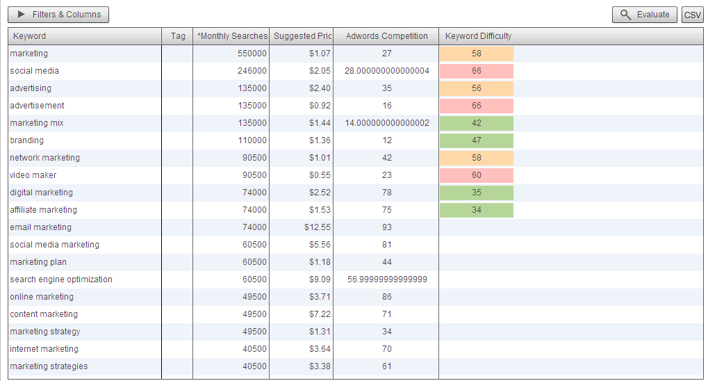 I will Do In Depth Adwords And SEO Competition Keyword Research