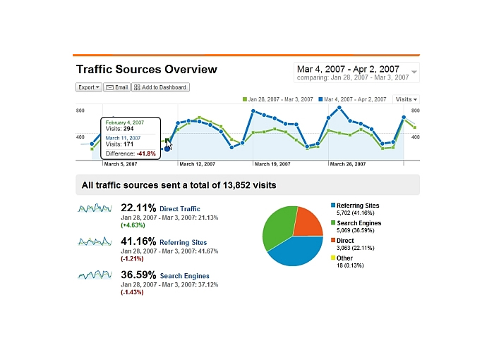 Drive Unlimited Targeted Genuine Human Traffic for 30 days