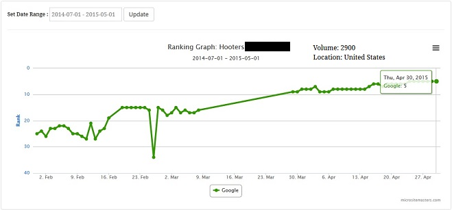 PBN Private Blog Network - Blog Post Ranking System