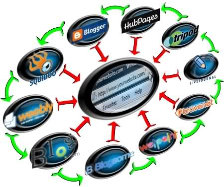 run a Link Wheel SEO Campaign for your Website to Dominate Top Ranking in Google