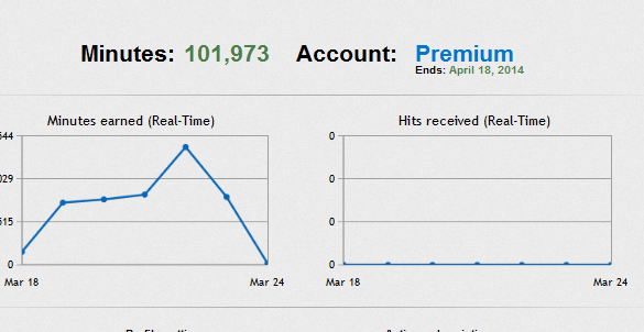2,000+ Hitleap Minutes to get 12,000 Worldwide Visito...