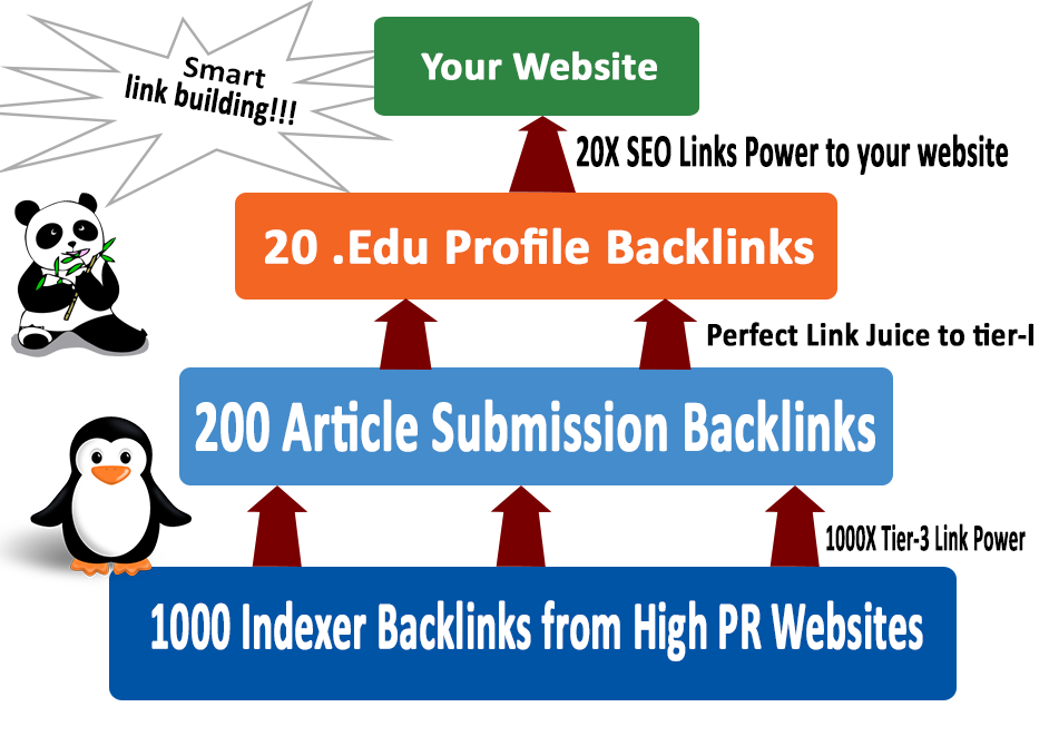 Rocket Your SEO Ranking with 3 Tier Link Pyramid20 .edu,200 Article,1000 Indexers Links