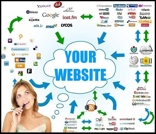 3000+ Best Free SEO Backlink Sites Lists for SEO and Traffic