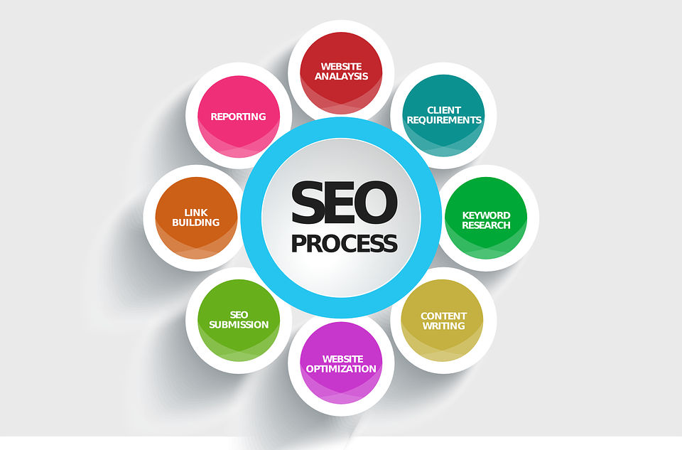 Jet Speed Your Website To Google Page 1st Ranking, 5 Keywords Monthly Plan
