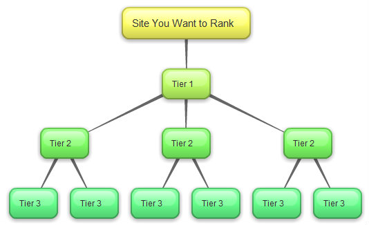 Tier-2/Tier-3 Links Solution 10000 BackLinks 3k Unique Domains