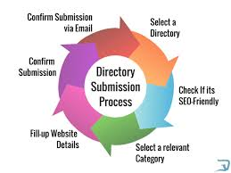 200 Directory Submission on High PR Website