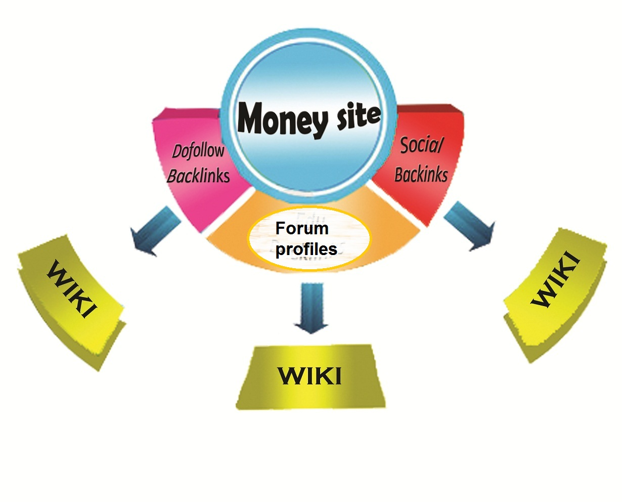 500 web 2.0 +500 forum profiles +500 dofollow and submit all into 10,000 wiki articles