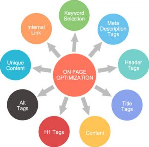 do perfect onpage seo for your site