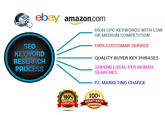 do SEO keyword research for your website, eBay, amazon