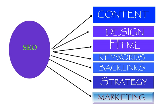 Guaranteed on google 1stpage ranking your website with Strong SEO optimization process