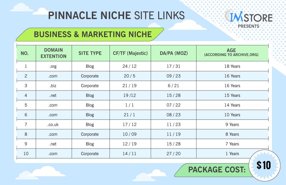 Get 10 High TF/CF PBN Links For Finance Niche Website