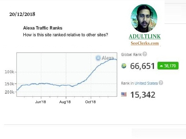 I will improve your Alexa Ranking below USA 21k and Global 210k