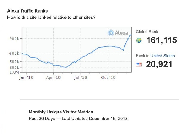 I will boost your Alexa Ranking below USA 19k and Global 190k