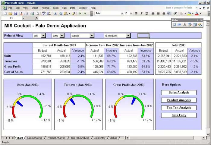 Create Professional MS Excel Spreadsheet,  Data analysis & Reports