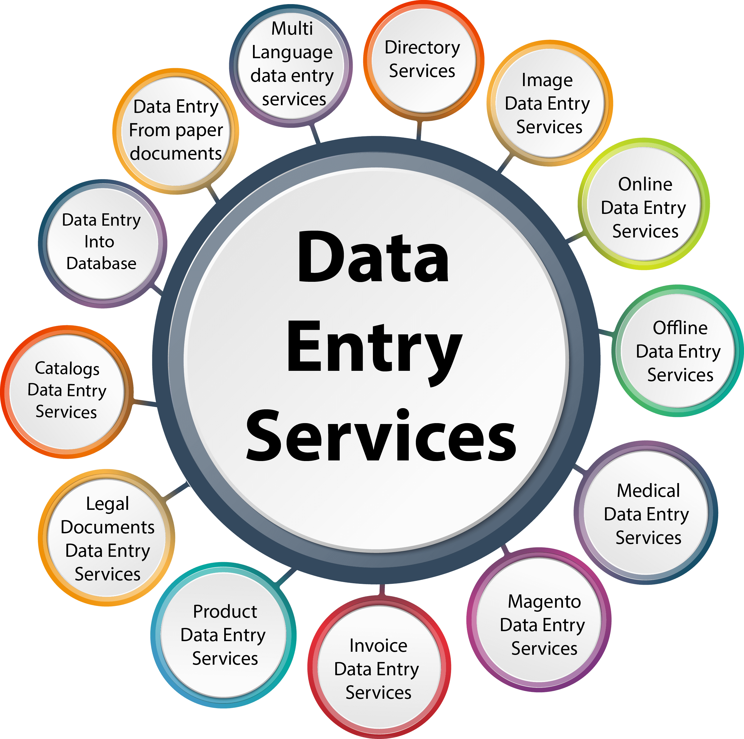 I can do any kind of data entry work in only for $5/hr  in one order
