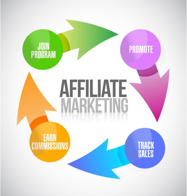 How To Make 100k Doing Affiliate Marketing