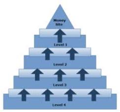4 Tier EDU Link Pyramid Over 750 .edu links