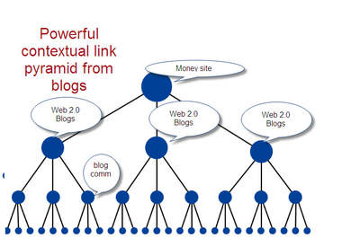 create Contextual PYRAMID of 18 High Pr Web 2 properties blogs and 5000 tiered backlinks to them.
