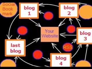 make 200 web 2 0 seo microblogging dofollow backlinks...