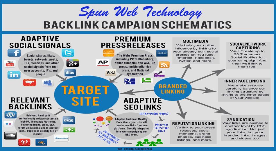 75 EDU & GOV Backlinks + 1000 social signals for ...
