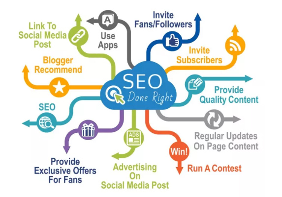 Submit Your website to 1020 high alexa ranking Search Engines including google yahoo