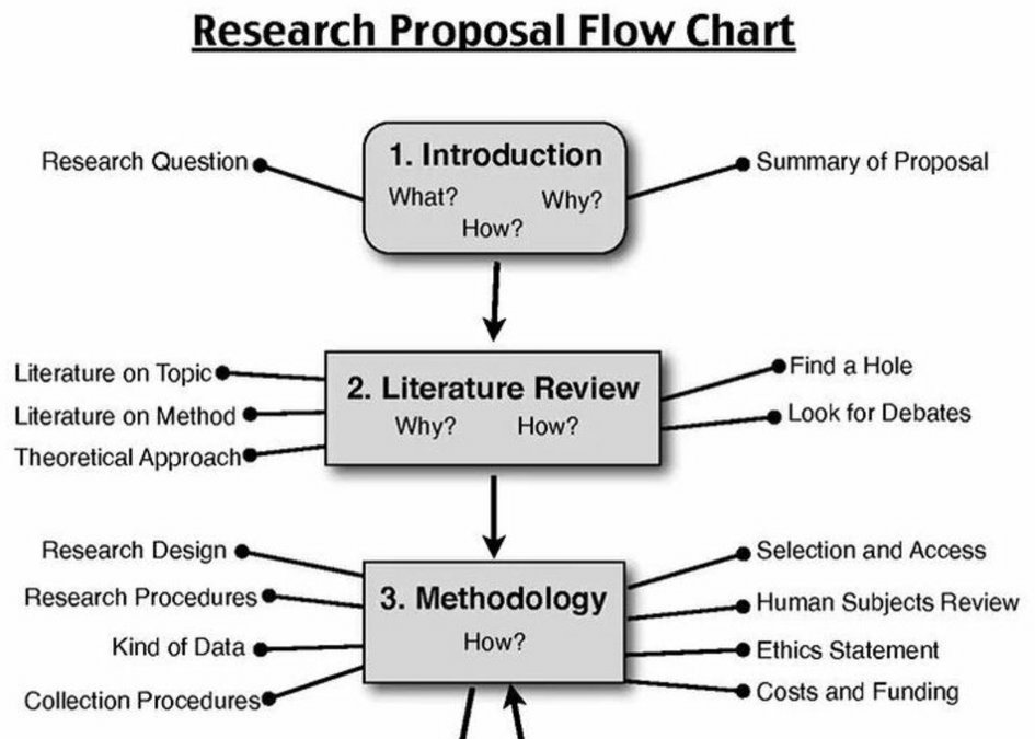 Help You With Your Research Proposal