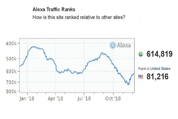 I will boost your Alexa Ranking below USA 89k and Glo...