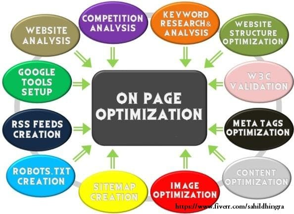 do onsite SEO optimization for your website