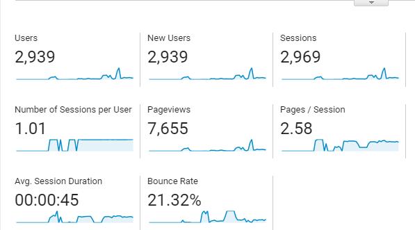 200K visitors from google and social media