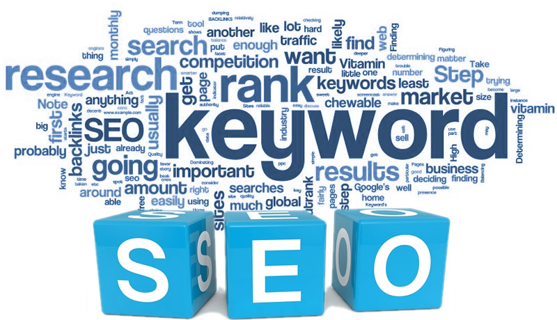 15 Keyword and Research Analysis yours website