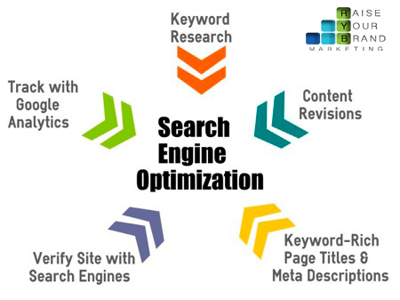 Best Search Engine Optimization Techniques for the Best Ranking