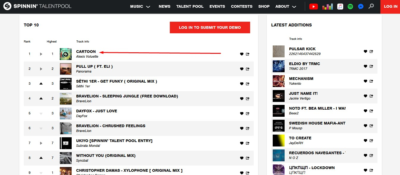 Guarantee Top One Track Rank Your Spinnin Records Pool Votes