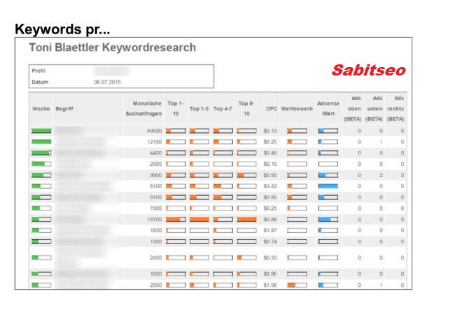 Do 20 SEO keywords research and competitor analysis