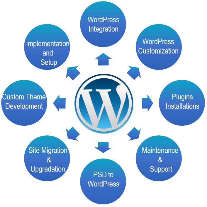 Build complete SEO friendly full responsive WordPress...