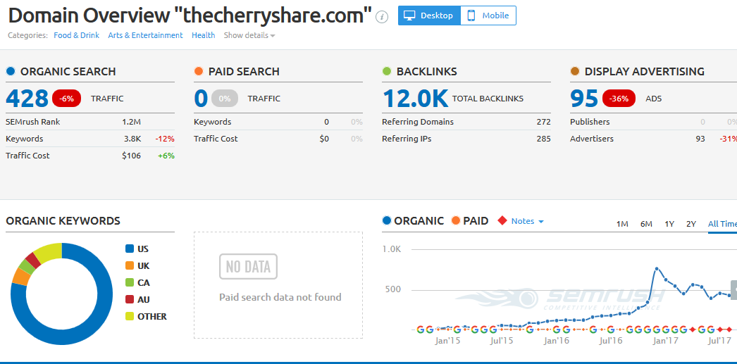 write and publish Guest post on thecherryshare.com with dofollow