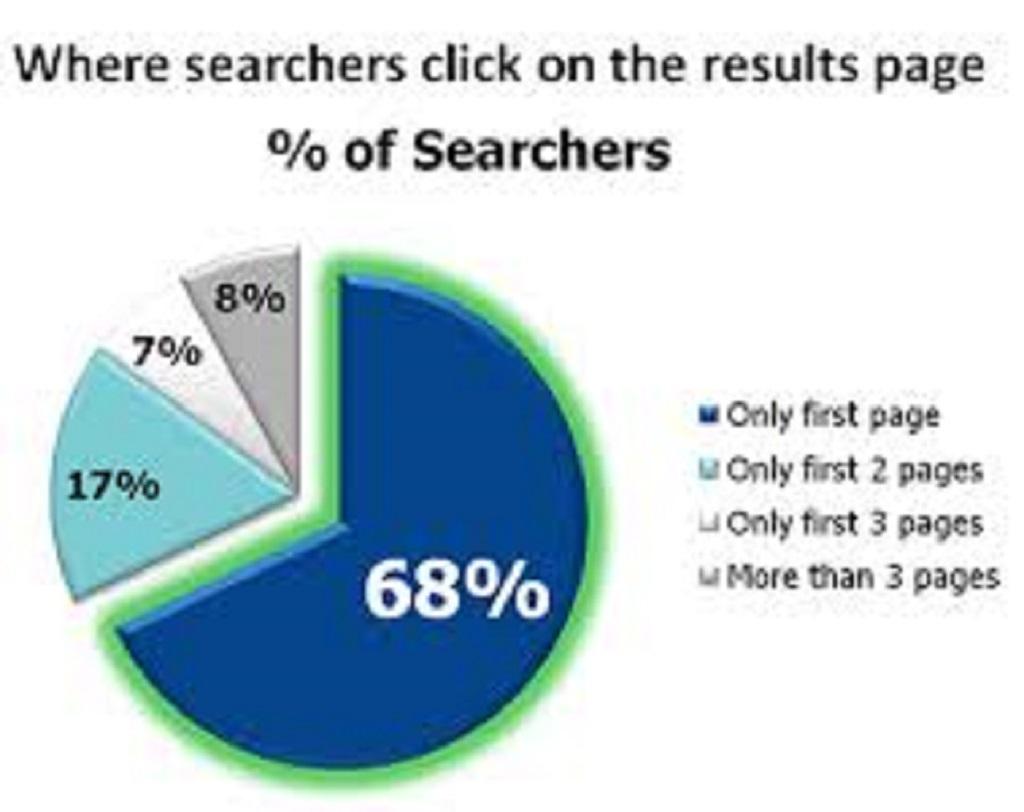 Land on Google 1st page with High quality DA/pa Web2.0 Backlinks v2