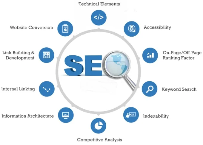 Improve And Optimize Your Website SEO,  Professional SEO Tricks