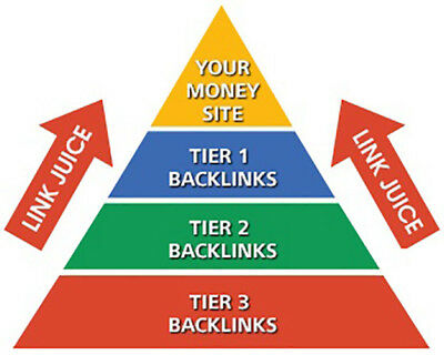Seo - DR70 Super Powerful 3 tier Link Pyramid